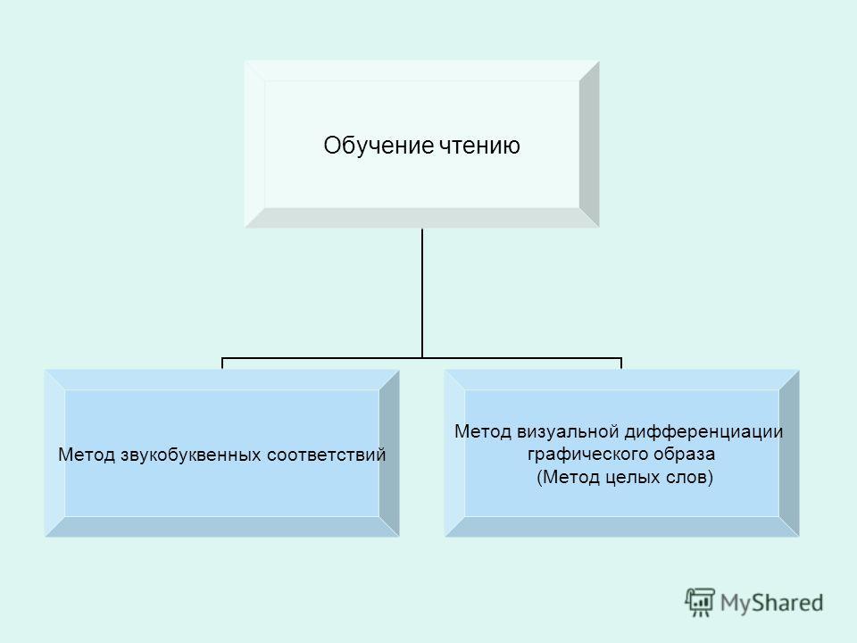 Обучение чтению Метод звукобуквенных соответствий Метод визуальной дифференциации графического образа (Метод целых слов)