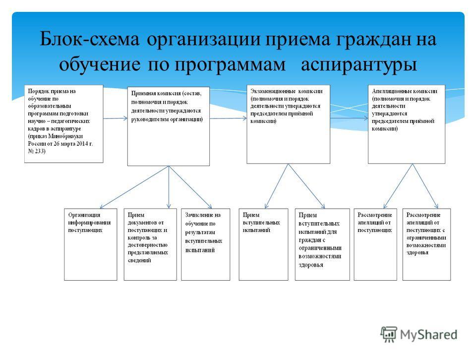 Блок-схема организации приема граждан на обучение по программам аспирантуры