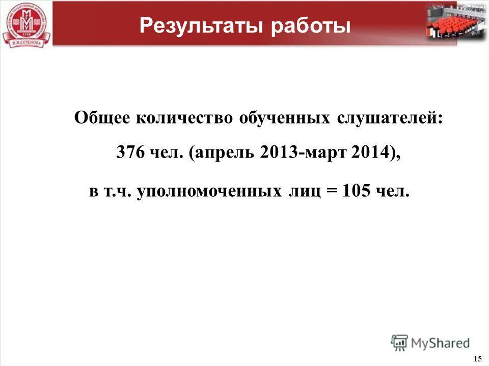 15 Результаты работы Общее количество обученных слушателей : 376 чел. ( апрель 2013- март 2014), в т. ч. уполномоченных лиц = 105 чел.