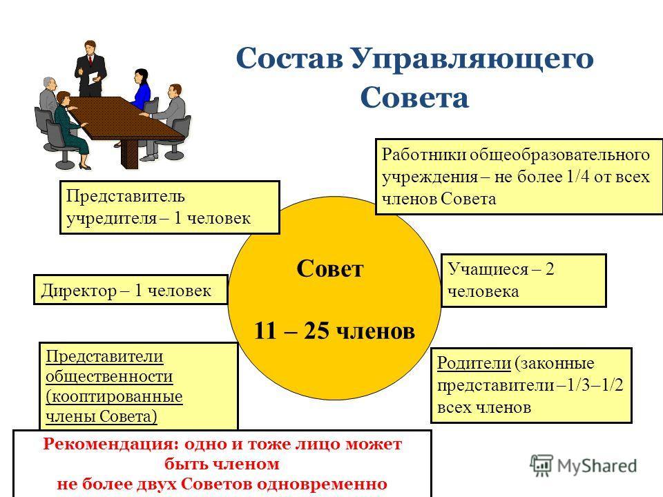 Совет 11 – 25 членов Работники общеобразовательного учреждения – не более 1/4 от всех членов Совета Родители (законные представители –1/3–1/2 всех членов Учащиеся – 2 человека Представители общественности (кооптированные члены Совета) Состав Управляю