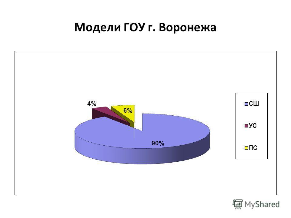 Модели ГОУ г. Воронежа