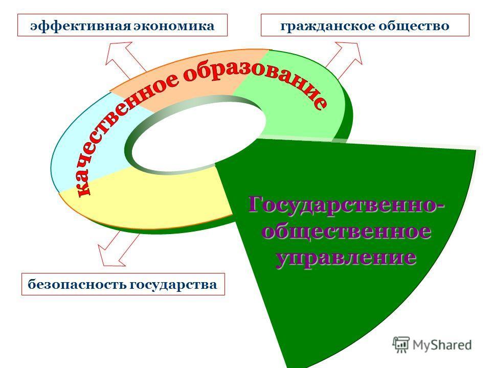 Государственно- общественное управление гражданское обществоэффективная экономика безопасность государства