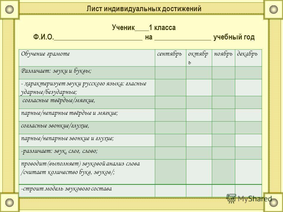 Лист индивидуальных достижений Ученик____1 класса Ф.И.О._________________________ на ________________ учебный год Обучение грамотесентябрьоктябр ь ноябрьдекабрь Различает: звуки и буквы; - характеризует звуки русского языка: гласные ударные/безударны