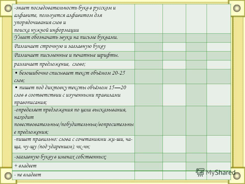 -знает последовательность букв в русском и алфавите, пользуется алфавитом для упорядочивания слов и поиска нужной информации Умеет обозначать звуки на письме буквами. Различает строчную и заглавную букву Различает письменные и печатные шрифты. различ