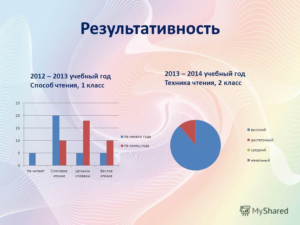 Результативность 2013 – 2014 учебный год Техника чтения, 2 класс 2012 – 2013 учебный год Способ чтения, 1 класс