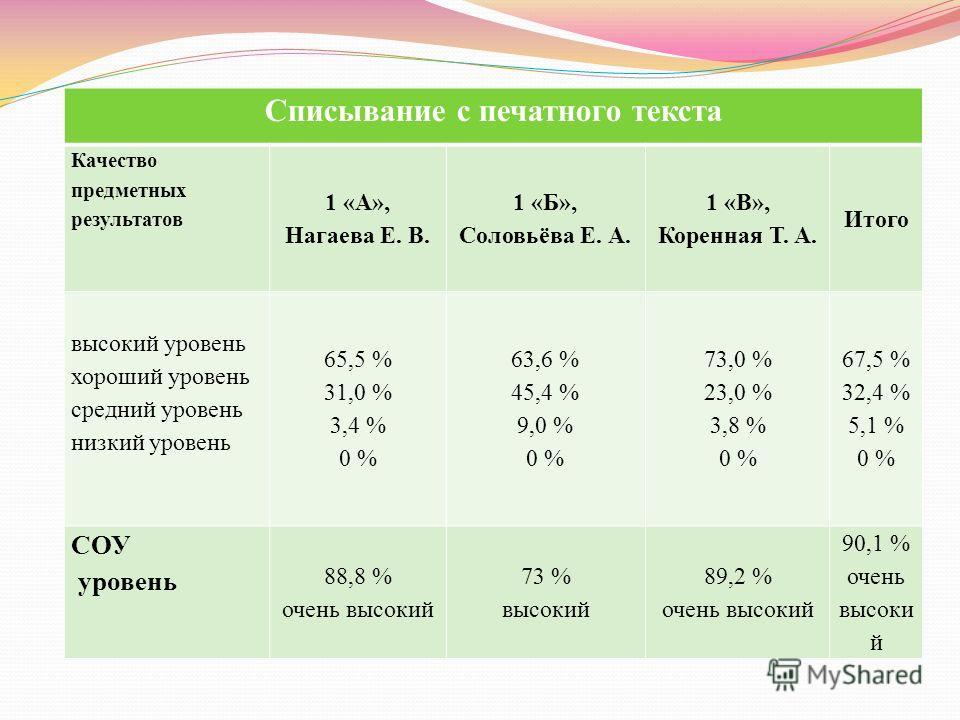 Списывание с печатного текста Качество предметных результатов 1 «А», Нагаева Е. В. 1 «Б», Соловьёва Е. А. 1 «В», Коренная Т. А. Итого высокий уровень хороший уровень средний уровень низкий уровень 65,5 % 31,0 % 3,4 % 0 % 63,6 % 45,4 % 9,0 % 0 % 73,0