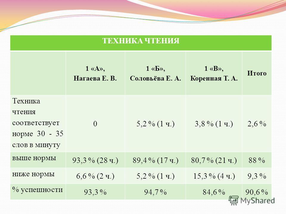 ТЕХНИКА ЧТЕНИЯ 1 «А», Нагаева Е. В. 1 «Б», Соловьёва Е. А. 1 «В», Коренная Т. А. Итого Техника чтения соответствует норме 30 - 35 слов в минуту 05,2 % (1 ч.)3,8 % (1 ч.)2,6 % выше нормы 93,3 % (28 ч.)89,4 % (17 ч.)80,7 % (21 ч.)88 % ниже нормы 6,6 %