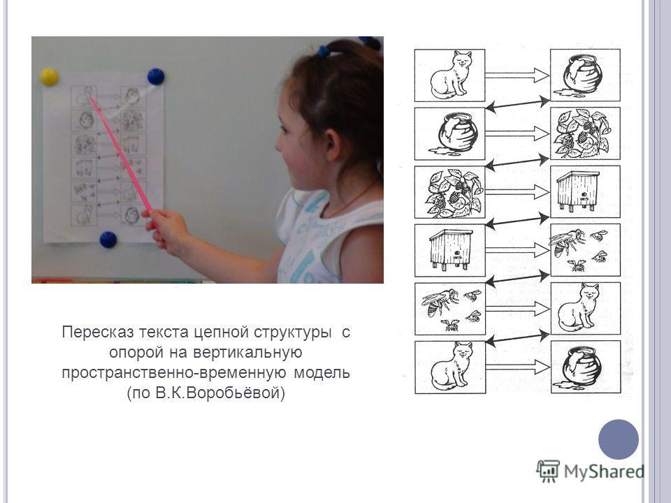 Пересказ текста цепной структуры с опорой на вертикальную пространственно-временную модель (по В.К.Воробьёвой)