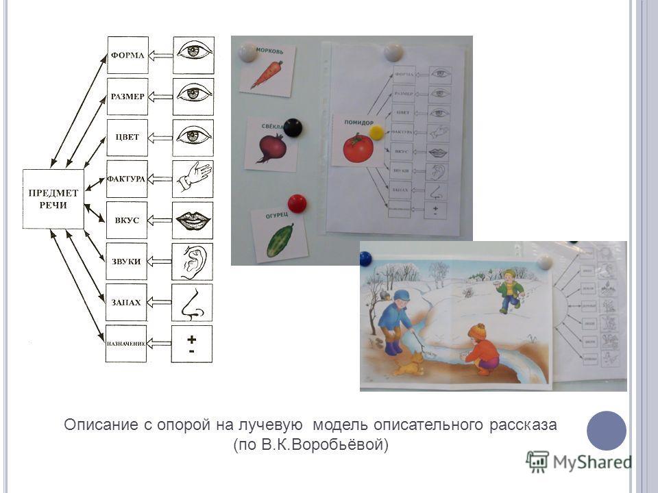Описание с опорой на лучевую модель описательного рассказа (по В.К.Воробьёвой)
