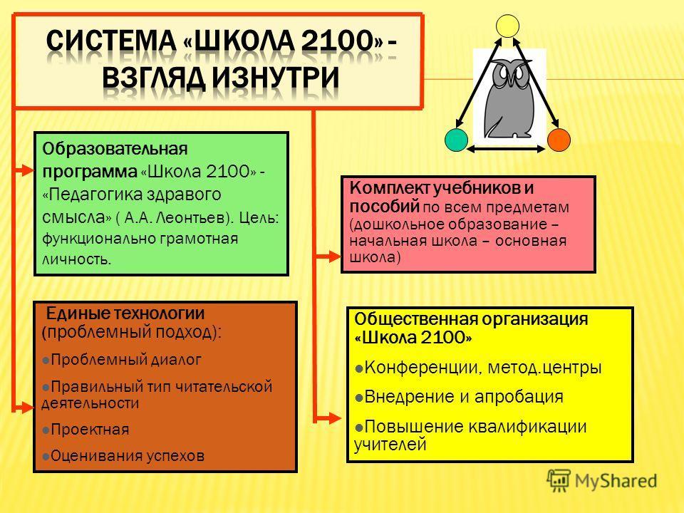 Образовательная программа «Школа 2100» - «Педагогика здравого смысла» ( А.А. Леонтьев). Цель: функционально грамотная личность. Единые технологии ( проблемный подход): Проблемный диалог Правильный тип читательской деятельности Проектная Оценивания ус