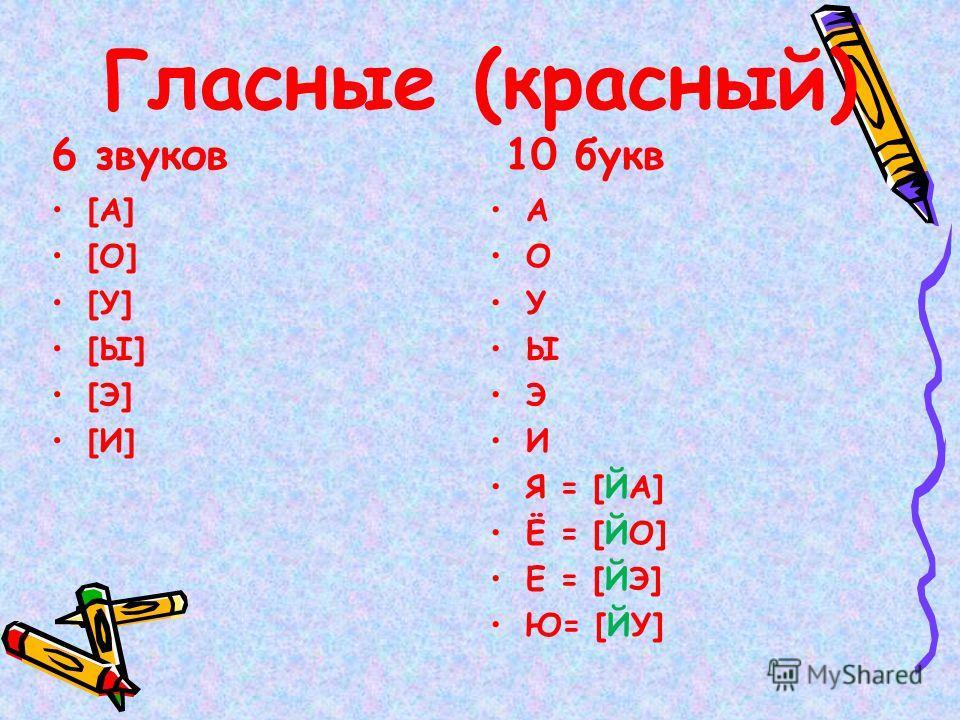 Гласные (красный) 6 звуков [А] [О] [У] [Ы] [Э] [И] 10 букв А О У Ы Э И Я = [ЙА] Ё = [ЙО] Е = [ЙЭ] Ю= [ЙУ]
