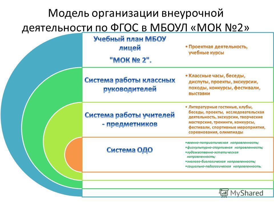 Модель организации внеурочной деятельности по ФГОС в МБОУЛ «МОК 2»
