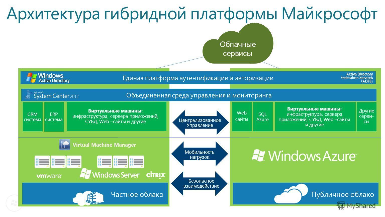 Web сайты SQL Azure Виртуальные машины: инфраструктура, сервера приложений, СУБД, Web –сайты и другие Другие серви- сы CRM система ERP система Windows Azure Централизованное Управление Мобильность нагрузок Безопасное взаимодействие Виртуальные машины