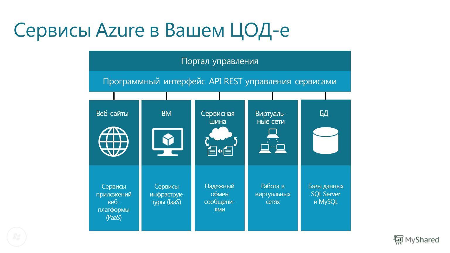 Сервисы Azure в Вашем ЦОД-е Портал управления Веб-сайты Сервисы приложений веб- платформы (PaaS) ВМ Сервисы инфраструк- туры (IaaS) Сервисная шина Надежный обмен сообщени- ями Программный интерфейс API REST управления сервисами Виртуаль- ные сети Раб