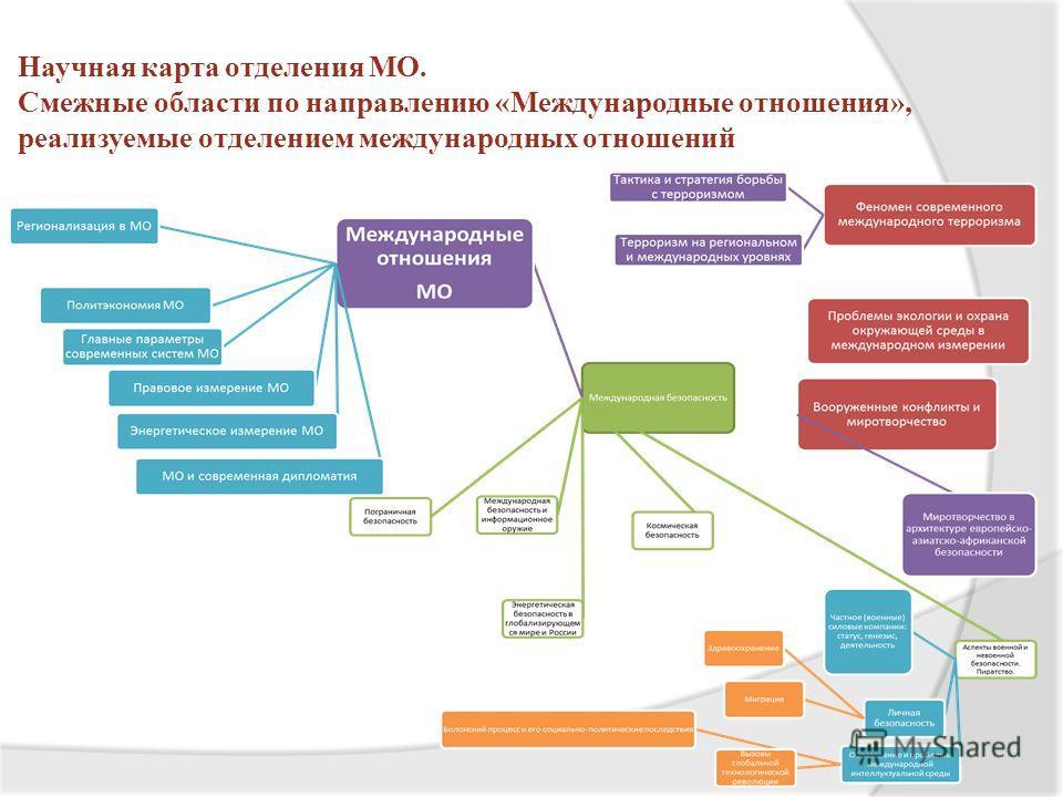 Научная карта отделения МО. Смежные области по направлению «Международные отношения», реализуемые отделением международных отношений
