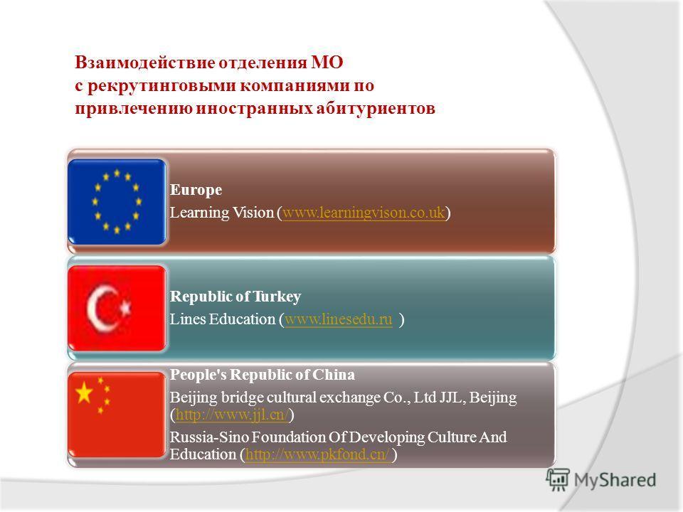 Взаимодействие отделения МО с рекрутинговыми компаниями по привлечению иностранных абитуриентов Europe Learning Vision (www.learningvison.co.uk)www.learningvison.co.uk Republic of Turkey Lines Education (www.linesedu.ru )www.linesedu.ru People's Repu