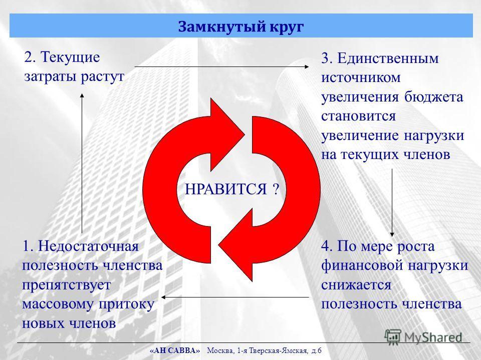 Замкнутый круг «АН САВВА» Москва, 1-я Тверская-Ямская, д.6 1. Недостаточная полезность членства препятствует массовому притоку новых членов 2. Текущие затраты растут 3. Единственным источником увеличения бюджета становится увеличение нагрузки на теку
