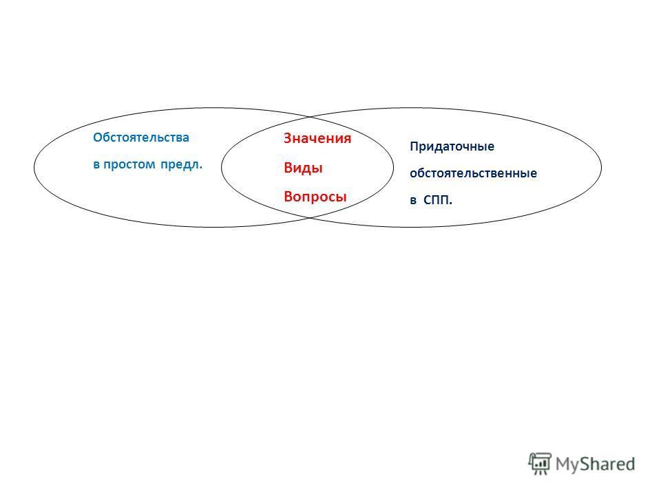 Обстоятельства в простом предл. Значения Виды Вопросы Придаточные обстоятельственные в СПП.