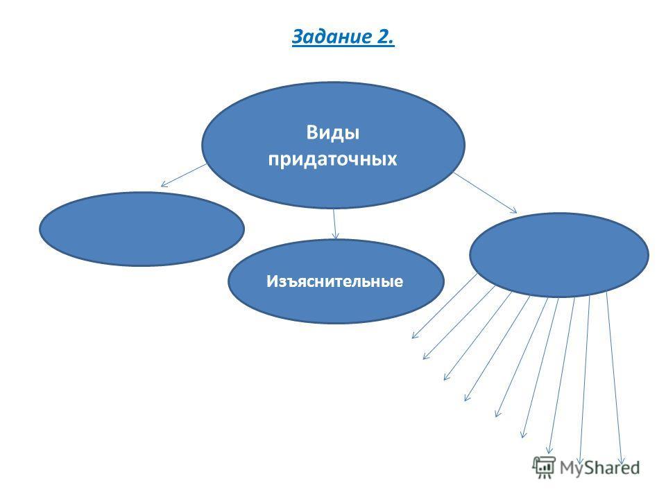 Виды придаточных Изъяснительные Задание 2.