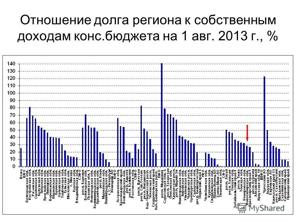 Отношение долга региона к собственным доходам конс.бюджета на 1 авг. 2013 г., %