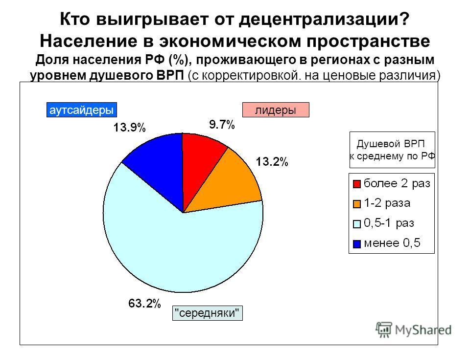 Кто выигрывает от децентрализации? Население в экономическом пространстве Доля населения РФ (%), проживающего в регионах с разным уровнем душевого ВРП (с корректировкой. на ценовые различия) Душевой ВРП к среднему по РФ лидерыаутсайдеры середняки