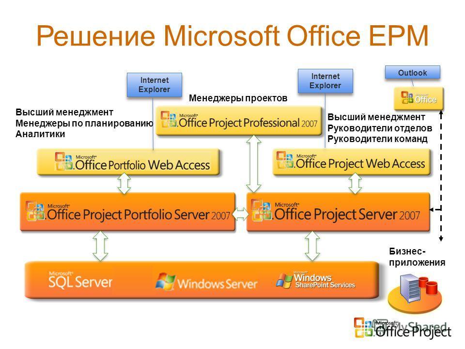 Решение Microsoft Office EPM Бизнес- приложения Высший менеджмент Менеджеры по планированию Аналитики Менеджеры проектов Высший менеджмент Руководители отделов Руководители команд Outlook Internet Explorer