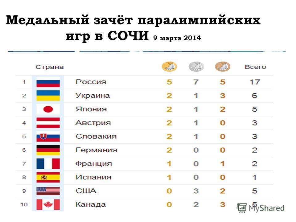 Медальный зачёт паралимпийских игр в СОЧИ 9 марта 2014