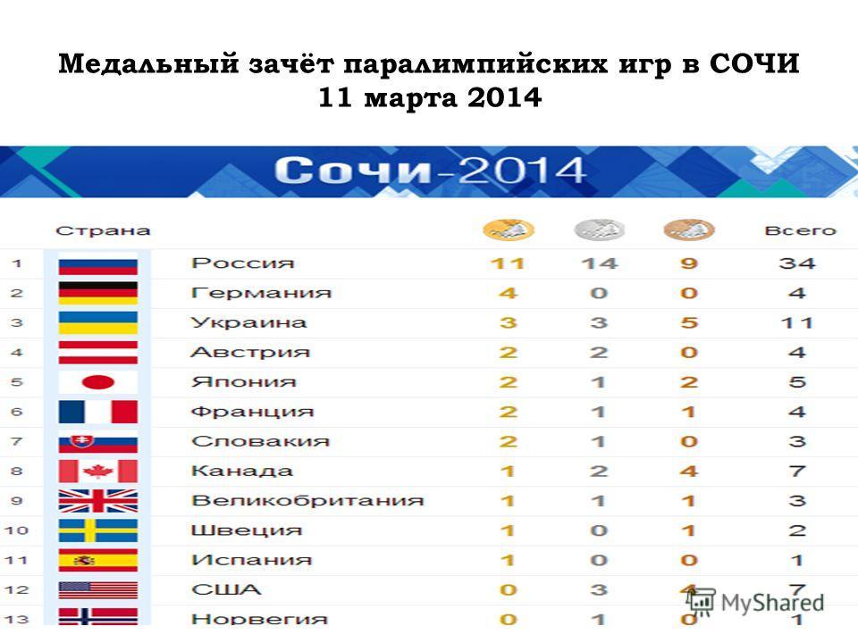 Медальный зачёт паралимпийских игр в СОЧИ 11 марта 2014