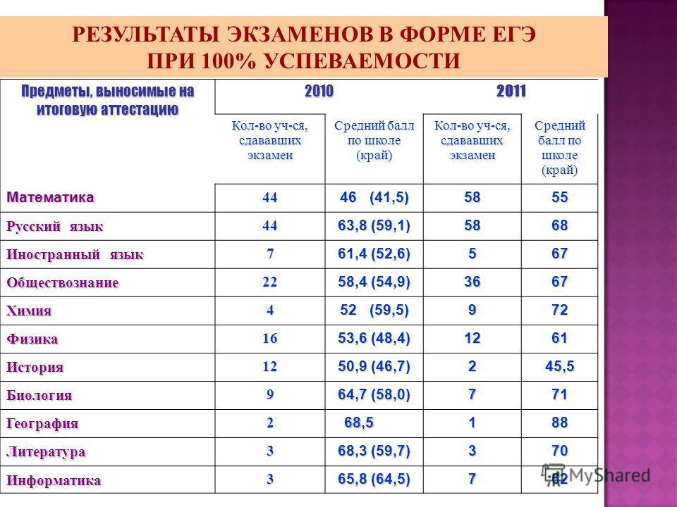 РЕЗУЛЬТАТЫ ЭКЗАМЕНОВ В ФОРМЕ ЕГЭ ПРИ 100% УСПЕВАЕМОСТИ Предметы, выносимые на итоговую аттестацию 20102011 Кол-во уч-ся, сдававших экзамен Средний балл по школе (край) Кол-во уч-ся, сдававших экзамен Средний балл по школе (край) Математика 44 46 (41,