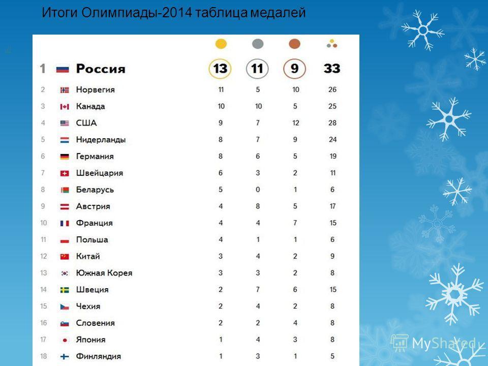 Итоги Олимпиады-2014 таблица медалей ://