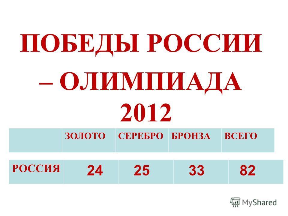 ПОБЕДЫ РОССИИ – ОЛИМПИАДА 2012 РОССИЯ 24 25 33 82 ЗОЛОТОСЕРЕБРОБРОНЗАВСЕГО