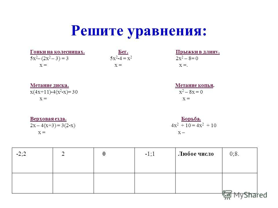 Решите уравнения: Гонки на колесницах. Бег. Прыжки в длину. 5х 2 – (2х 2 – 3) = 3 5х 2 -4 = х 2 2х 2 – 8= 0 х = х = х =. Метание диска. Метание копья. х(4х+11)-4(х 2 -х)= 30 х 2 – 8х = 0 х = х = Верховая езда. Борьба. 2х – 4(х+3) = 3(2-х) 4х 2 + 10 =