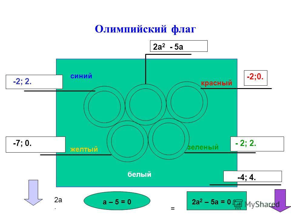 Олимпийский флаг -2; 2. 2a 2 - 5а -2;0. -7; 0. - 2; 2. -4; 4. 2a= 2a 2 – 5а = 0а – 5 = 0 синий красный зеленый желтый белый