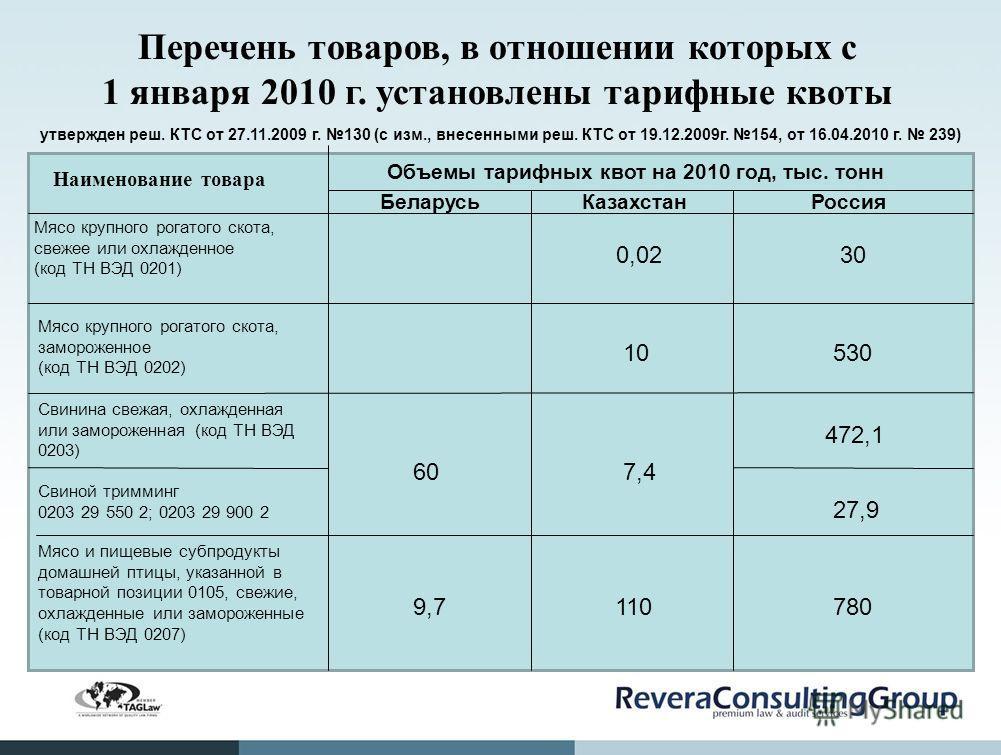 Перечень товаров, в отношении которых с 1 января 2010 г. установлены тарифные квоты утвержден реш. КТС от 27.11.2009 г. 130 (с изм., внесенными реш. КТС от 19.12.2009г. 154, от 16.04.2010 г. 239) Наименование товара Объемы тарифных квот на 2010 год,