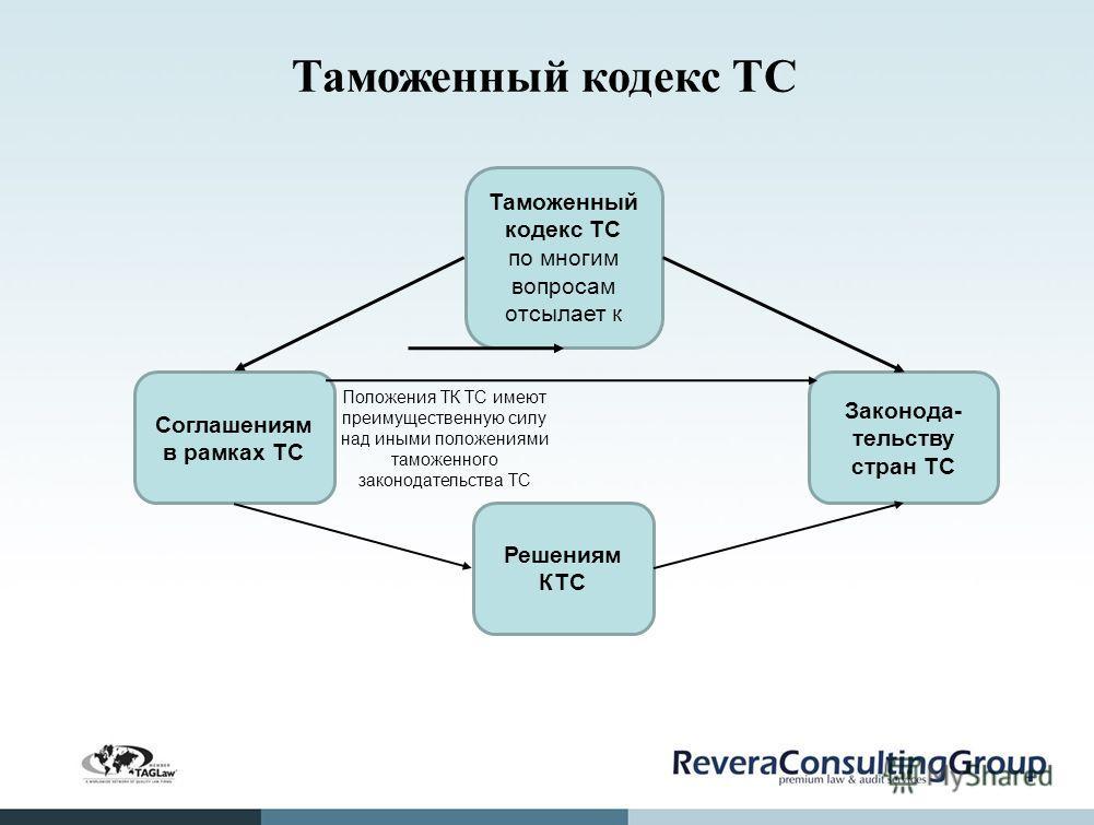 Таможенный кодекс ТС Таможенный кодекс ТС по многим вопросам отсылает к Решениям КТС Законода- тельству стран ТС Соглашениям в рамках ТС Положения ТК ТС имеют преимущественную силу над иными положениями таможенного законодательства ТС