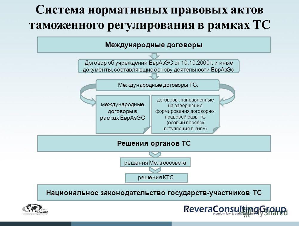 Система нормативных правовых актов таможенного регулирования в рамках ТС Международные договоры Договор об учреждении ЕврАзЭС от 10.10.2000 г. и иные документы, составляющие основу деятельности ЕврАзЭс Международные договоры ТС: международные договор