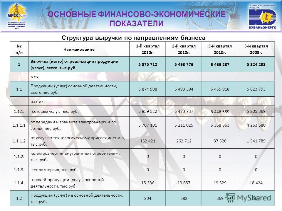 11 ОСНОВНЫЕ ФИНАНСОВО-ЭКОНОМИЧЕСКИЕ ПОКАЗАТЕЛИ Структура выручки по направлениям бизнеса п/п Наименование 1-й квартал 2010 г. 2-й квартал 2010 г. 3-й квартал 2010 г. 3-й квартал 2009 г. 1 Выручка (нетто) от реализации продукции (услуг), всего тыс.руб