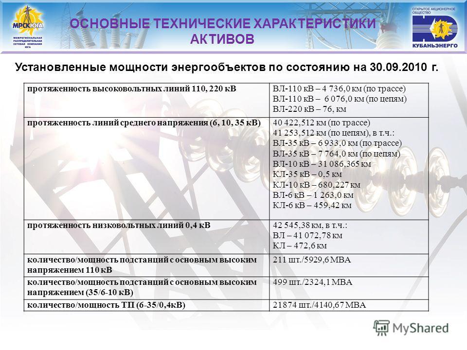 14 Установленные мощности энергообъектов по состоянию на 30.09.2010 г. ОСНОВНЫЕ ТЕХНИЧЕСКИЕ ХАРАКТЕРИСТИКИ АКТИВОВ протяженность высоковольтных линий 110, 220 кВВЛ-110 кВ – 4 736,0 км (по трассе) ВЛ-110 кВ – 6 076,0 км (по цепям) ВЛ-220 кВ – 76, км п