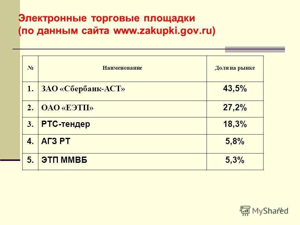 11 Электронные торговые площадки (по данным сайта www.zakupki.gov.ru) Наименование Доля на рынке 1. ЗАО «Сбербанк-АСТ» 43,5% 2. ОАО «ЕЭТП» 27,2% 3. РТС-тендер 18,3% 4. АГЗ РТ5,8% 5. ЭТП ММВБ5,3%