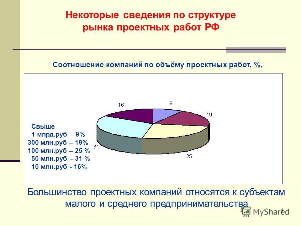 4 Некоторые сведения по структуре рынка проектных работ РФ Соотношение компаний по объёму проектных работ, %, Свыше 1 млрд.руб – 9% 300 млн.руб – 19% 100 млн.руб – 25 % 50 млн.руб – 31 % 10 млн.руб - 16% Большинство проектных компаний относятся к суб