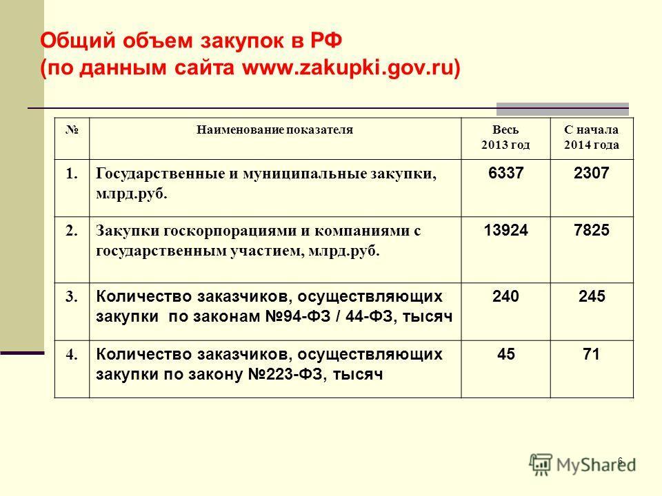 6 Общий объем закупок в РФ (по данным сайта www.zakupki.gov.ru) Наименование показателя Весь 2013 год С начала 2014 года 1. Государственные и муниципальные закупки, млрд.руб. 63372307 2. Закупки госкорпорациями и компаниями с государственным участием