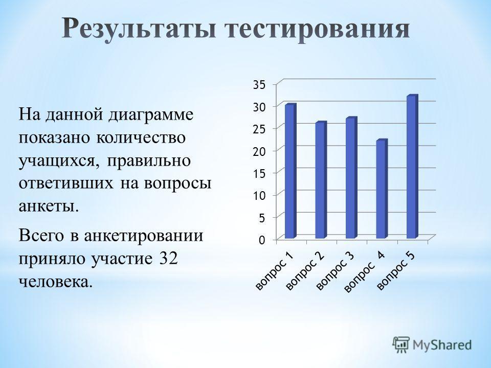 На данной диаграмме показано количество учащихся, правильно ответивших на вопросы анкеты. Всего в анкетировании приняло участие 32 человека.