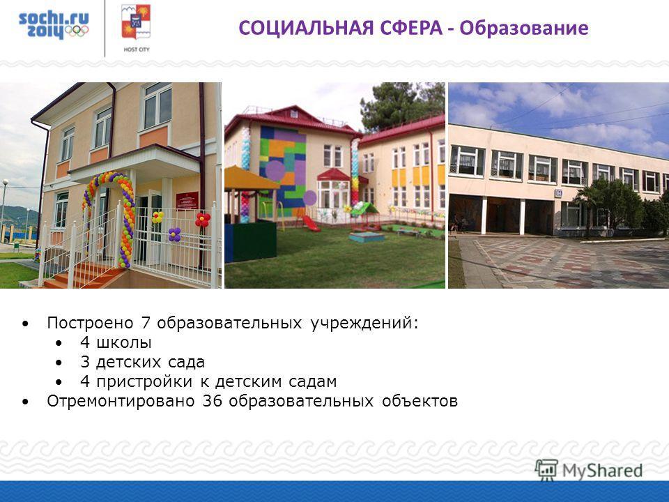 Построено 7 образовательных учреждений: 4 школы 3 детских сада 4 пристройки к детским садам Отремонтировано 36 образовательных объектов СОЦИАЛЬНАЯ СФЕРА - Образование
