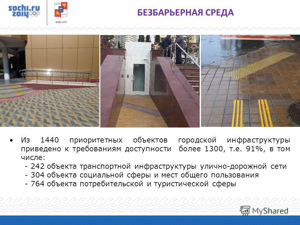 Из 1440 приоритетных объектов городской инфраструктуры приведено к требованиям доступности более 1300, т.е. 91%, в том числе: - 242 объекта транспортной инфраструктуры улично-дорожной сети - 304 объекта социальной сферы и мест общего пользования - 76