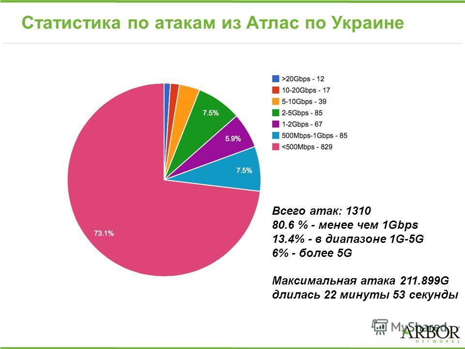 Статистика по атакам из Атлас по Украине Всего атак: 1310 80.6 % - менее чем 1Gbps 13.4% - в диапазоне 1G-5G 6% - более 5G Максимальная атака 211.899G длилась 22 минуты 53 секунды