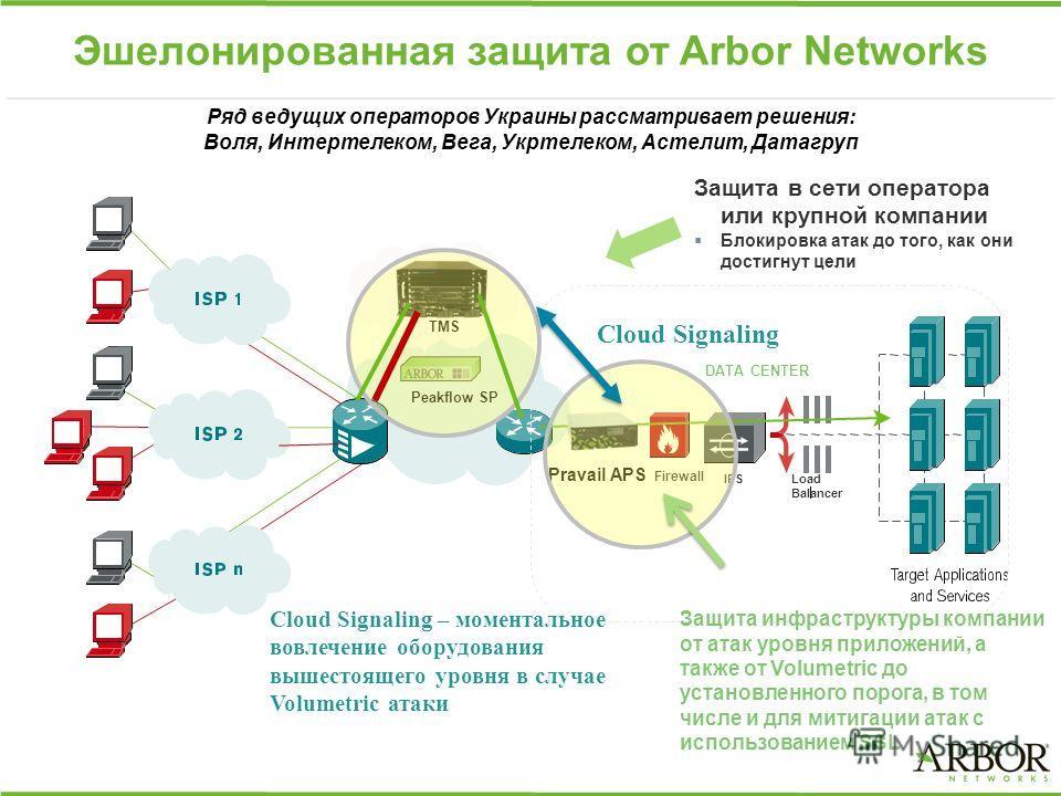 Эшелонированная защита от Arbor Networks Cloud Signaling – моментальное вовлечение оборудования вышестоящего уровня в случае Volumetric атаки Cloud Signaling Защита инфраструктуры компании от атак уровня приложений, а также от Volumetric до установле