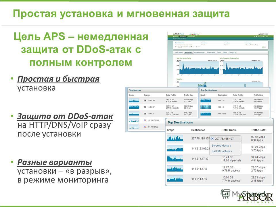 Простая установка и мгновенная защита Простая и быстрая установка Защита от DDoS-атак на HTTP/DNS/VoIP сразу после установки Разные варианты установки – «в разрыв», в режиме мониторинга Цель APS – немедленная защита от DDoS-атак с полным контролем