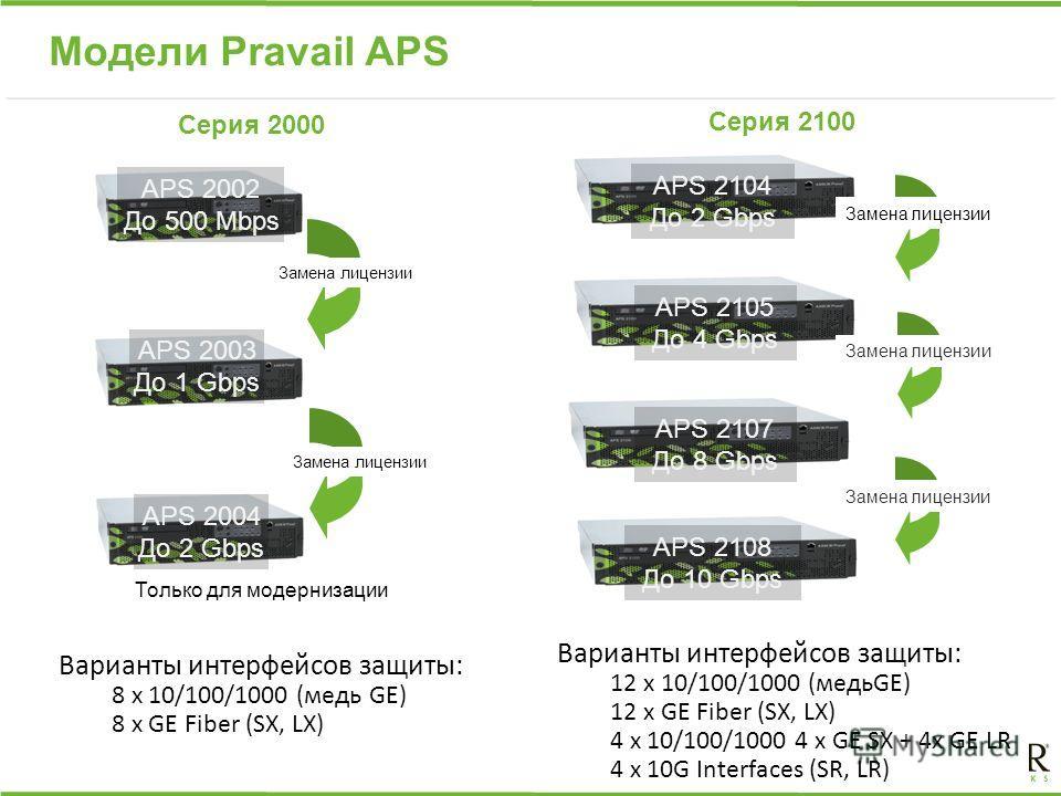 Модели Pravail APS APS 2104 До 2 Gbps APS 2105 До 4 Gbps APS 2107 До 8 Gbps APS 2108 До 10 Gbps Замена лицензии Только для модернизации Замена лицензии APS 2002 До 500 Mbps APS 2003 До 1 Gbps APS 2004 До 2 Gbps Варианты интерфейсов защиты: 8 x 10/100
