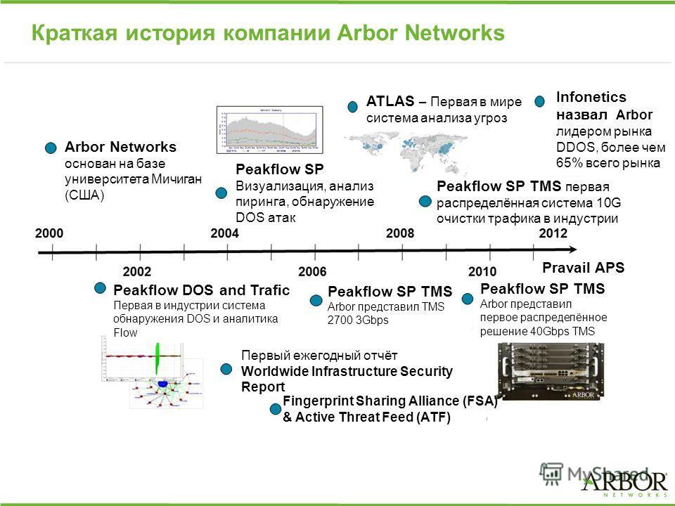 Краткая история компании Arbor Networks Peakflow SP Визуализация, анализ пиринга, обнаружение DOS атак ATLAS – Первая в мире система анализа угроз Infonetics назвал Arbor лидером рынка DDOS, более чем 65% всег Peakflow SP TMS первая распределённая си
