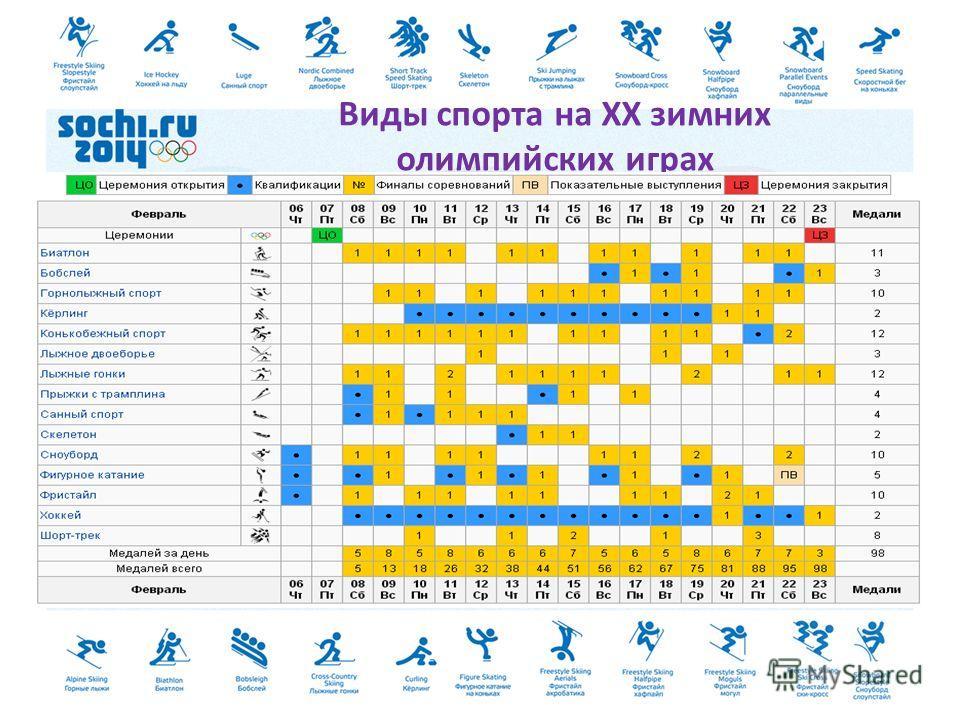 Виды спорта на XX зимних олимпийских играх